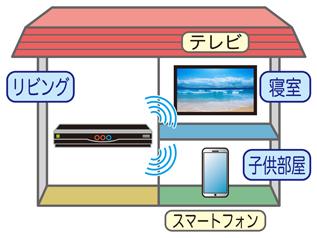 違う部屋のテレビで録画番組を観られる! 無線LAN搭載製品が人気