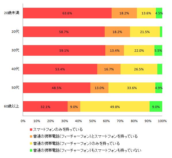 【図1-3 スマートフォンの所有率 年代別】