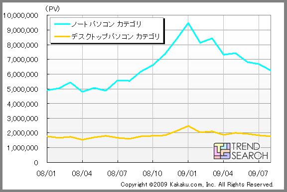 【図1 価格.comにおけるノートPC・デスクトップPCカテゴリのPV数推移】