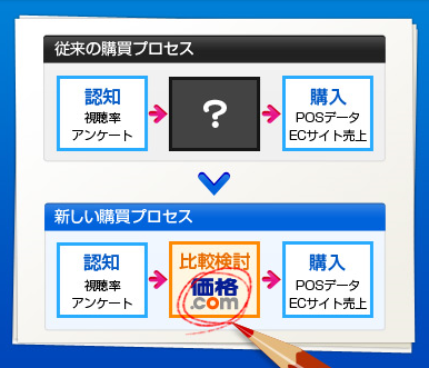 【図1 購買プロセス変化のイメージ】