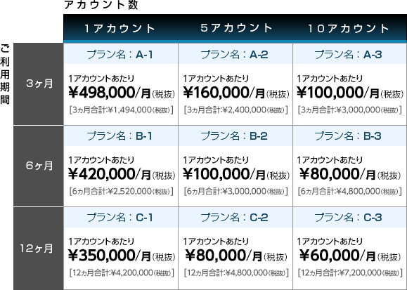 トレンドサーチ料金表